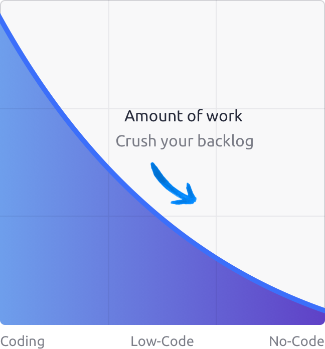amount of work