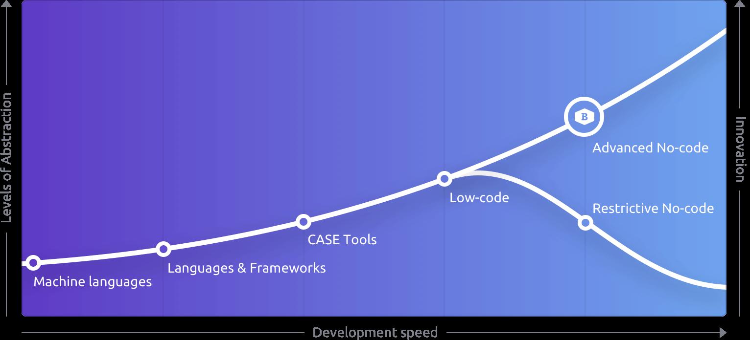 no-code-graph-ipad