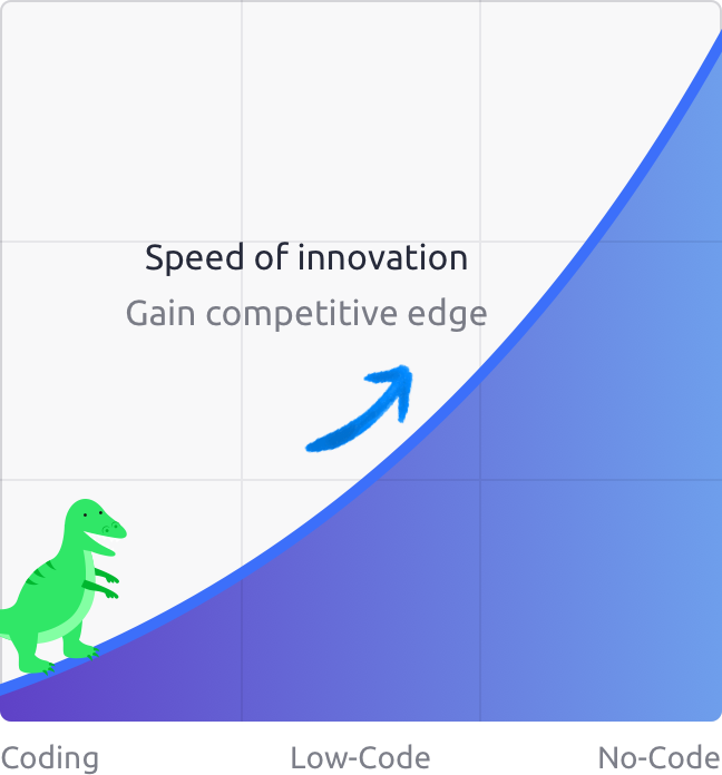 speed of innovation
