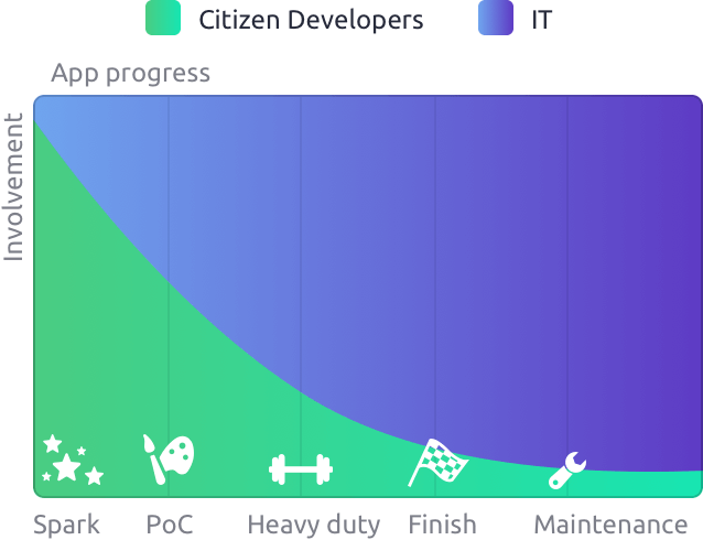 Low learning curve for citizen developers