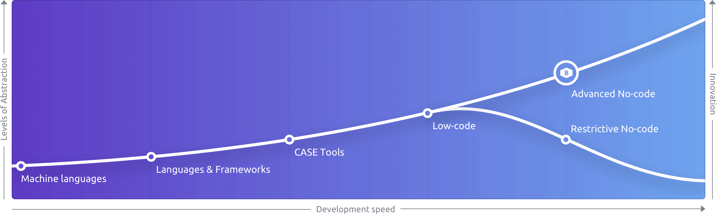 abstraction and development speed graph