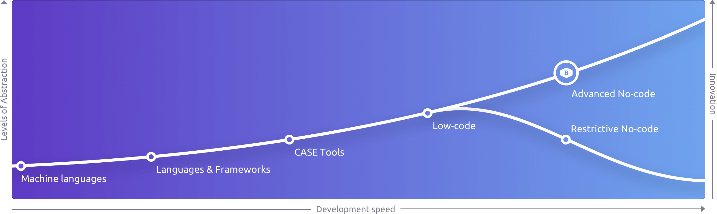 No code: The evolution of High Productivity Toolsets
