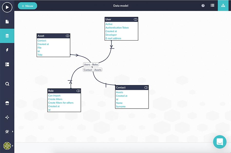 platform-data-model